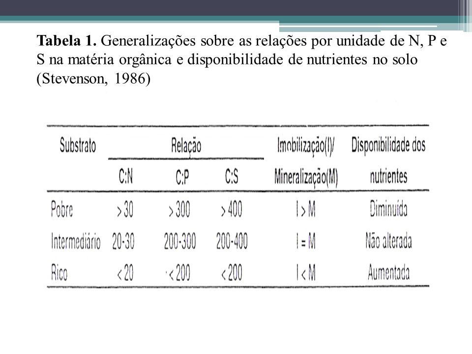 Tabela 1. Generalizações sobre as relações por unidade de N, P e S na matéria orgânica e disponibilidade de nutrientes no solo (Stevenson, 1986)