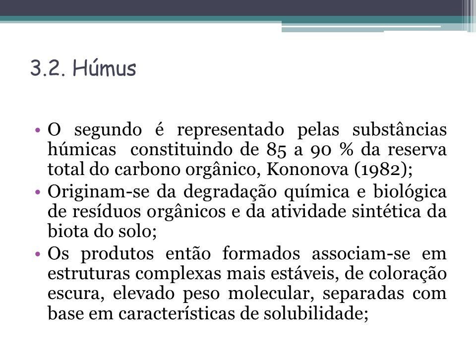 3.2. Húmus O segundo é representado pelas substâncias húmicas constituindo de 85 a 90 % da reserva total do carbono orgânico, Kononova (1982); Origina