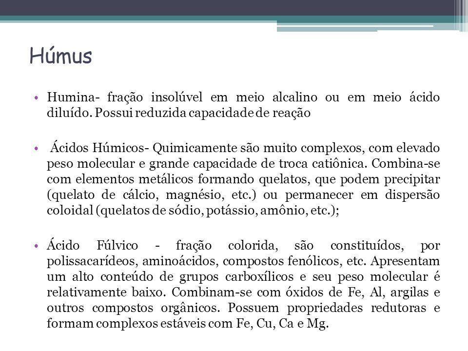 Húmus Humina- fração insolúvel em meio alcalino ou em meio ácido diluído. Possui reduzida capacidade de reação Ácidos Húmicos- Quimicamente são muito