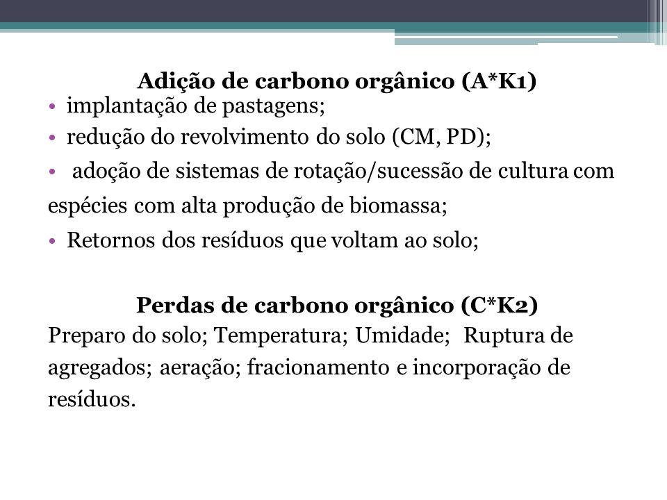 Adição de carbono orgânico (A*K1) implantação de pastagens; redução do revolvimento do solo (CM, PD); adoção de sistemas de rotação/sucessão de cultur