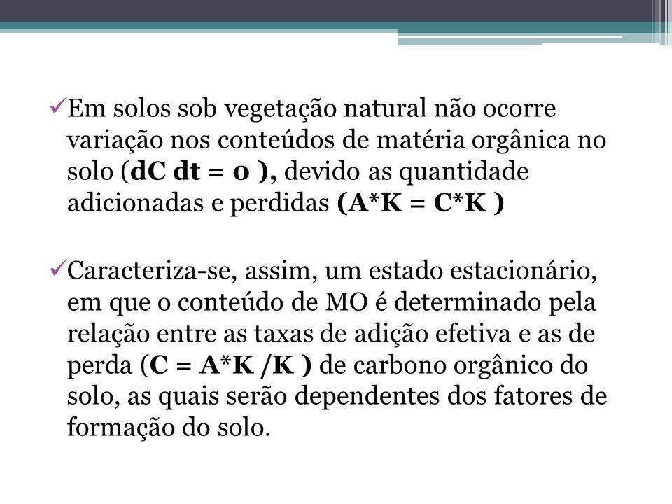 Em solos sob vegetação natural não ocorre variação nos conteúdos de matéria orgânica no solo (dC dt = 0 ), devido as quantidade adicionadas e perdidas