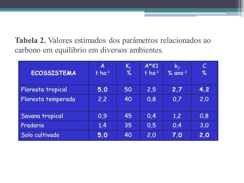 Tabela 2. Valores estimados dos parâmetros relacionados ao carbono em equilíbrio em diversos ambientes.