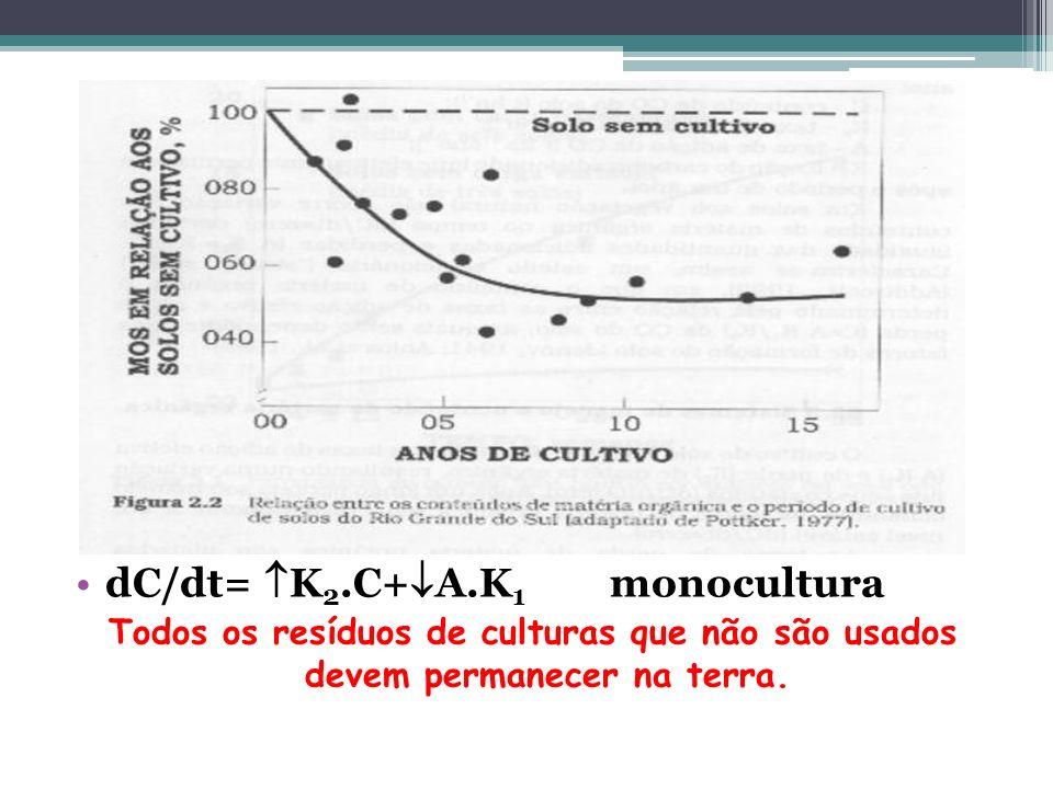 dC/dt= K 2.C+ A.K 1 monocultura Todos os resíduos de culturas que não são usados devem permanecer na terra.
