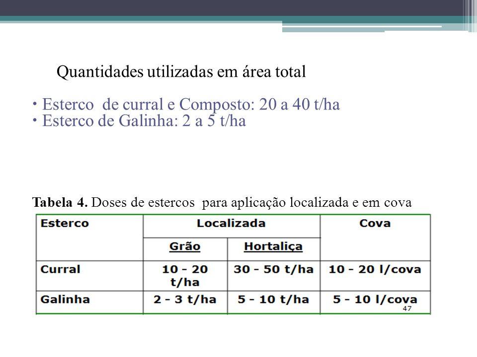 Quantidades utilizadas em área total Esterco de curral e Composto: 20 a 40 t/ha Esterco de Galinha: 2 a 5 t/ha Tabela 4. Doses de estercos para aplica
