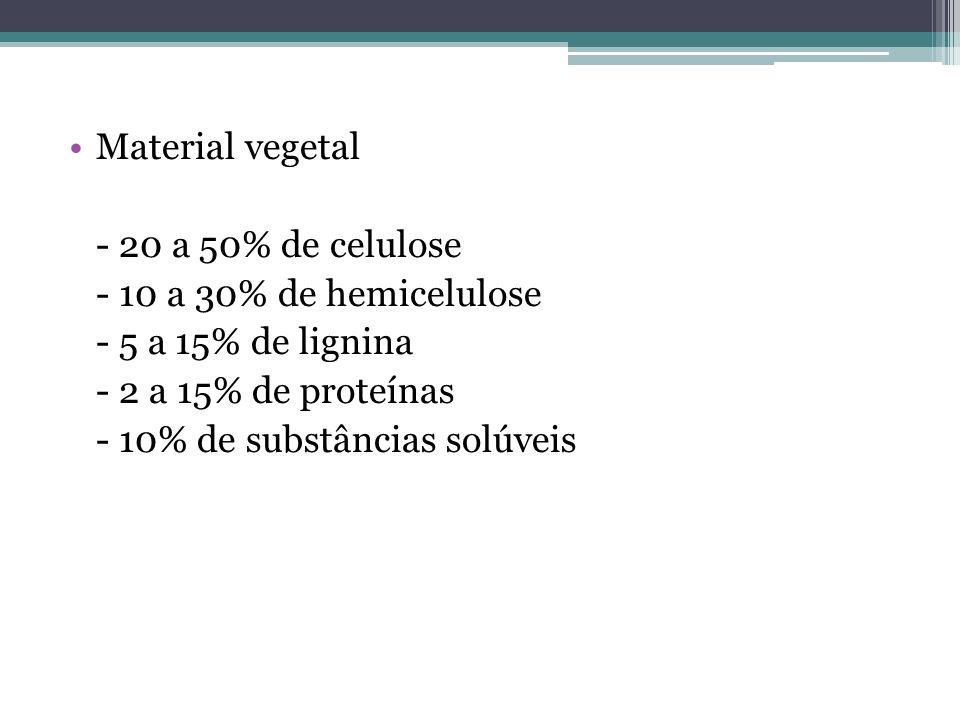 Material vegetal - 20 a 50% de celulose - 10 a 30% de hemicelulose - 5 a 15% de lignina - 2 a 15% de proteínas - 10% de substâncias solúveis