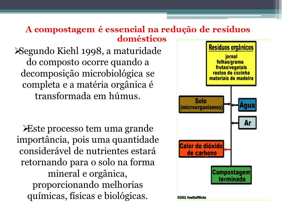 A compostagem é essencial na redução de resíduos domésticos Segundo Kiehl 1998, a maturidade do composto ocorre quando a decomposição microbiológica s