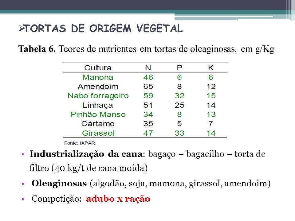 TORTAS DE ORIGEM VEGETAL Industrialização da cana: bagaço – bagacilho – torta de filtro (40 kg/t de cana moída) Oleaginosas (algodão, soja, mamona, gi