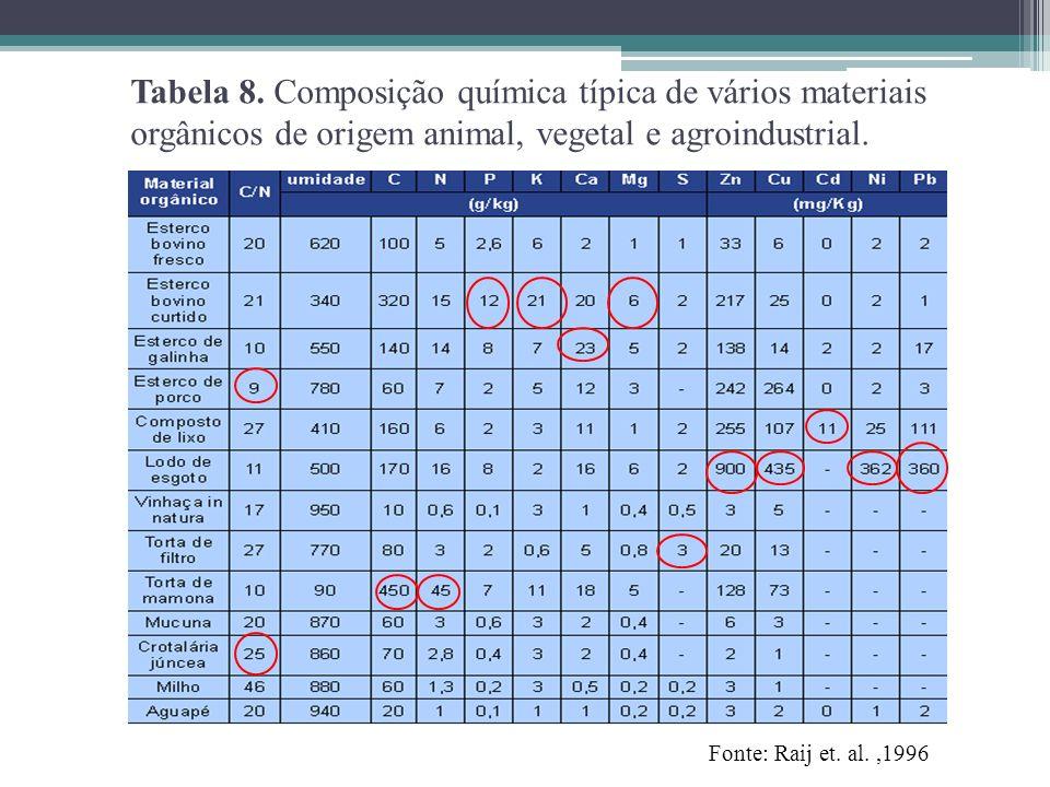Tabela 8. Composição química típica de vários materiais orgânicos de origem animal, vegetal e agroindustrial. Fonte: Raij et. al.,1996