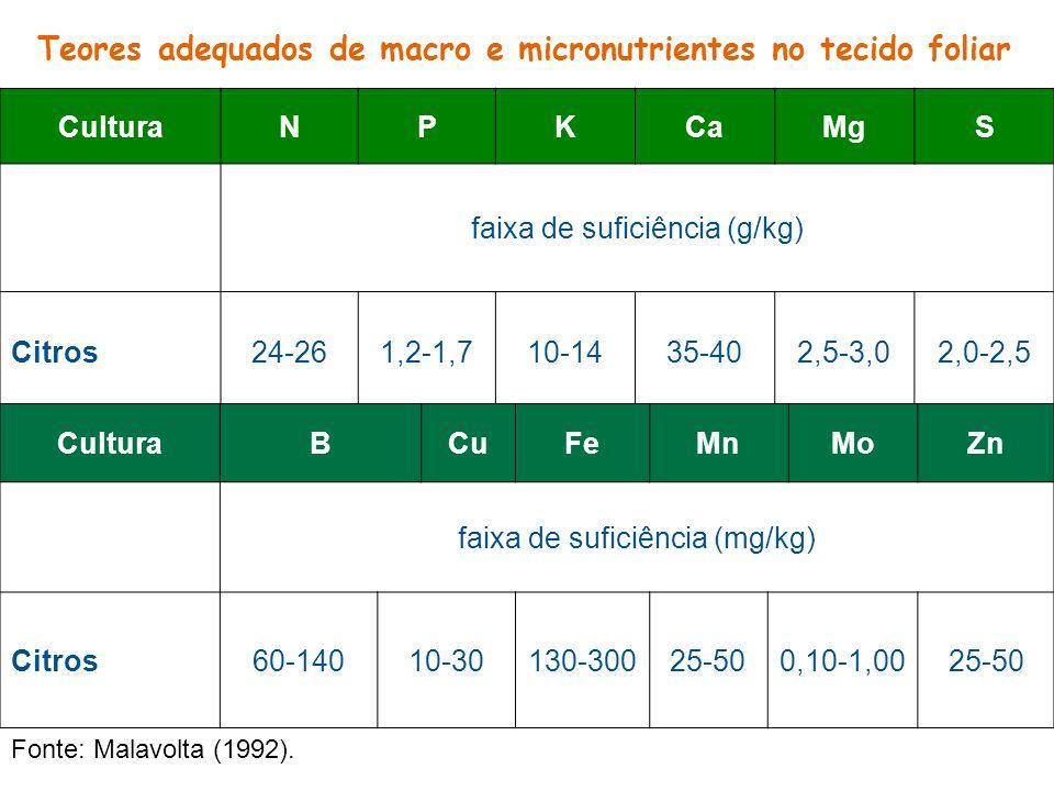 CulturaNPKCaMgS faixa de suficiência (g/kg) Citros24-261,2-1,710-1435-402,5-3,02,0-2,5 CulturaBCuFeMnMoZn faixa de suficiência (mg/kg) Citros60-14010-
