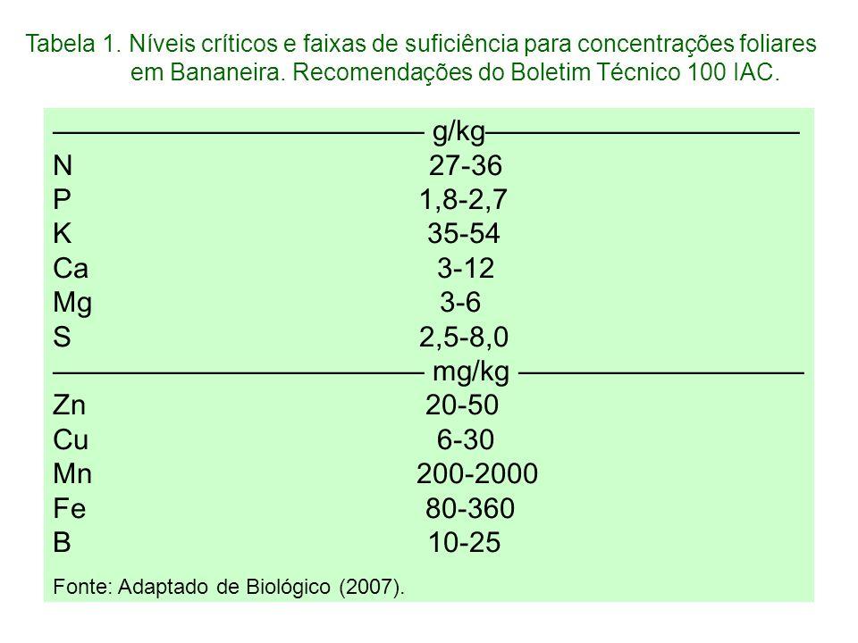 g/kg N 27-36 P 1,8-2,7 K 35-54 Ca 3-12 Mg 3-6 S 2,5-8,0 mg/kg Zn 20-50 Cu 6-30 Mn 200-2000 Fe 80-360 B 10-25 Fonte: Adaptado de Biológico (2007). Tabe