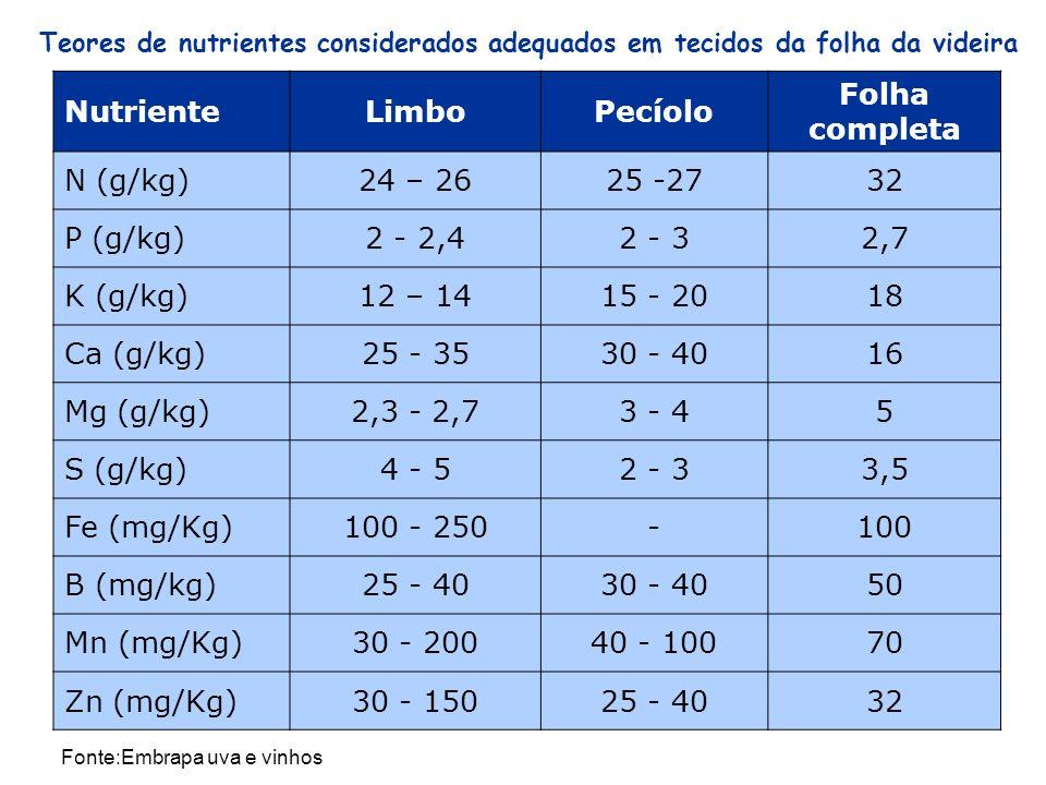 Teores de nutrientes considerados adequados em tecidos da folha da videira NutrienteLimboPecíolo Folha completa N (g/kg)24 – 2625 -2732 P (g/kg)2 - 2,42 - 32,7 K (g/kg)12 – 1415 - 2018 Ca (g/kg)25 - 3530 - 4016 Mg (g/kg)2,3 - 2,73 - 45 S (g/kg)4 - 52 - 33,5 Fe (mg/Kg)100 - 250-100 B (mg/kg)25 - 4030 - 4050 Mn (mg/Kg)30 - 20040 - 10070 Zn (mg/Kg)30 - 15025 - 4032 Fonte:Embrapa uva e vinhos