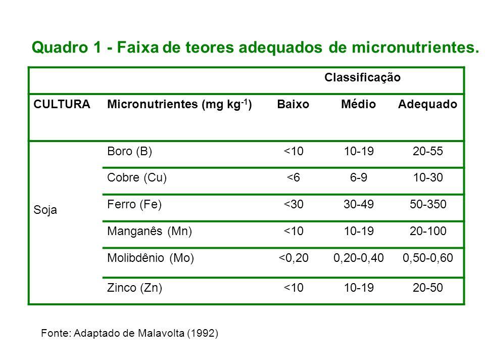 Fonte: Adaptado de Malavolta (1992) Quadro 1 - Faixa de teores adequados de micronutrientes. Classificação CULTURAMicronutrientes (mg kg -1 )BaixoMédi