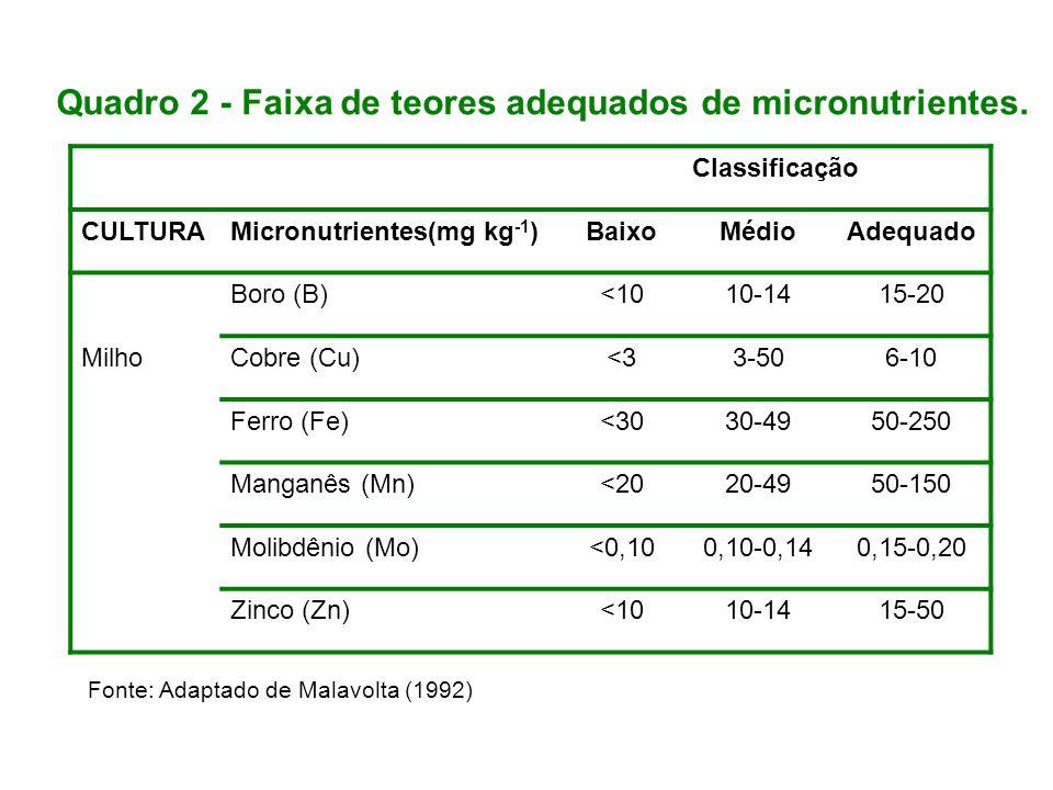 Classificação CULTURAMicronutrientes(mg kg -1 )BaixoMédioAdequado Milho Boro (B)<1010-1415-20 Cobre (Cu)<33-506-10 Ferro (Fe)<3030-4950-250 Manganês (Mn)<2020-4950-150 Molibdênio (Mo)<0,100,10-0,140,15-0,20 Zinco (Zn)<1010-1415-50 Quadro 2 - Faixa de teores adequados de micronutrientes.