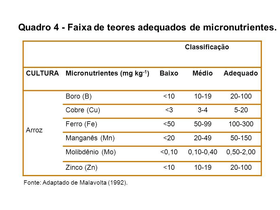 Quadro 4 - Faixa de teores adequados de micronutrientes. Classificação CULTURAMicronutrientes (mg kg -1 )BaixoMédioAdequado Arroz Boro (B)<1010-1920-1
