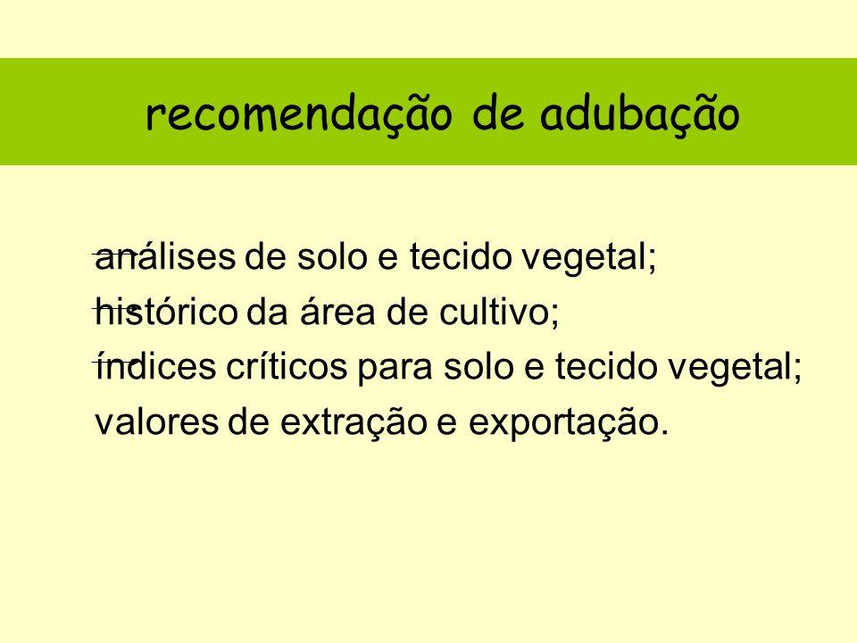 análises de solo e tecido vegetal; histórico da área de cultivo; índices críticos para solo e tecido vegetal; valores de extração e exportação.