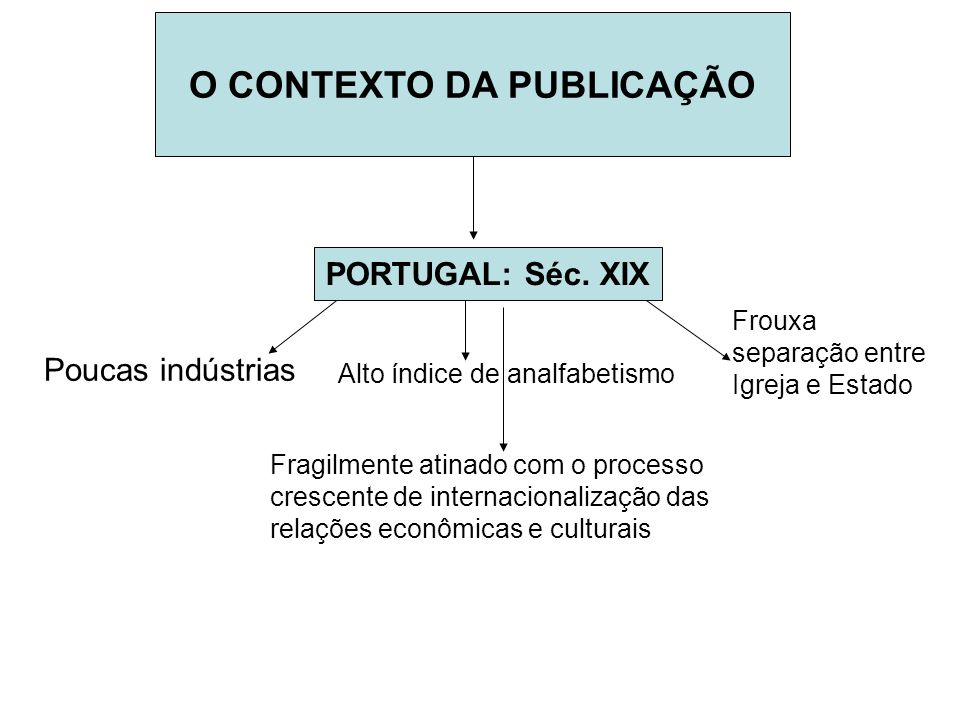 O CONTEXTO DA PUBLICAÇÃO Fragilmente atinado com o processo crescente de internacionalização das relações econômicas e culturais PORTUGAL: Séc. XIX Po