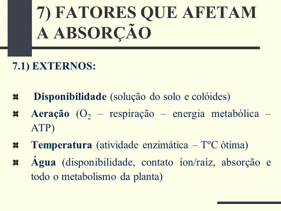 7) FATORES QUE AFETAM A ABSORÇÃO 7.1) EXTERNOS: Disponibilidade (solução do solo e colóides) Aeração (O 2 – respiração – energia metabólica – ATP) Tem