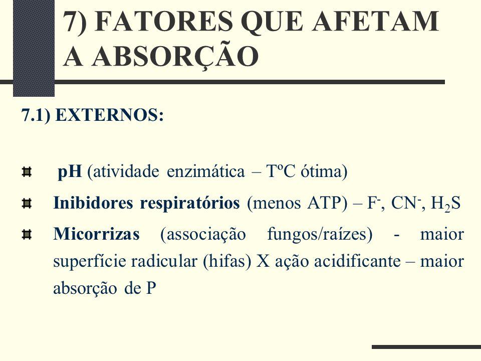 7) FATORES QUE AFETAM A ABSORÇÃO 7.1) EXTERNOS: pH (atividade enzimática – TºC ótima) Inibidores respiratórios (menos ATP) – F -, CN -, H 2 S Micorriz