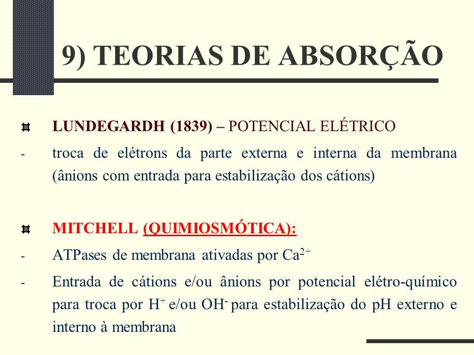 9) TEORIAS DE ABSORÇÃO LUNDEGARDH (1839) – POTENCIAL ELÉTRICO - troca de elétrons da parte externa e interna da membrana (ânions com entrada para esta