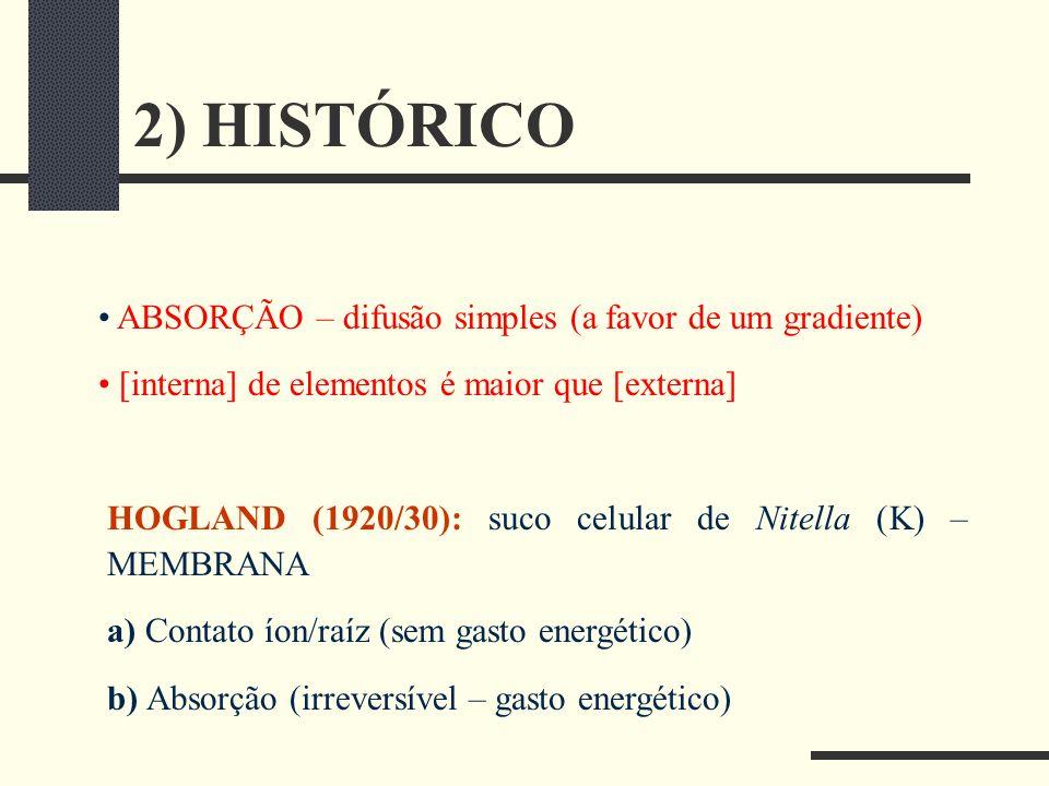 2) HISTÓRICO ABSORÇÃO – difusão simples (a favor de um gradiente) [interna] de elementos é maior que [externa] HOGLAND (1920/30): suco celular de Nite