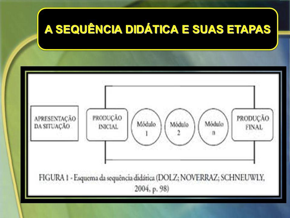 FIGURA 2 – Esquema da SD adaptada por Costa-H ü bes FONTE: Swiderski e Costa-H ü bes (2009)