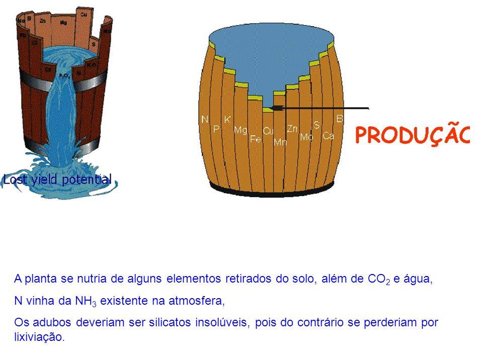 água + sais dissolvidos para fornecer elementos às plantas Atacou as idéias de Boussingault: água + sais dissolvidos para fornecer elementos às planta