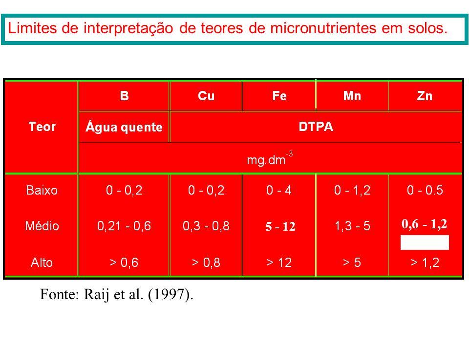 Classes de teores P-resina (mg/dm 3 ) K mmol c /dm 3 Mg mmol c /dm 3 Saturação por bases (%) Muito baixo < 6< 0,8-< 26 Baixo 6 - 120,8 - 1,50 - 426 -
