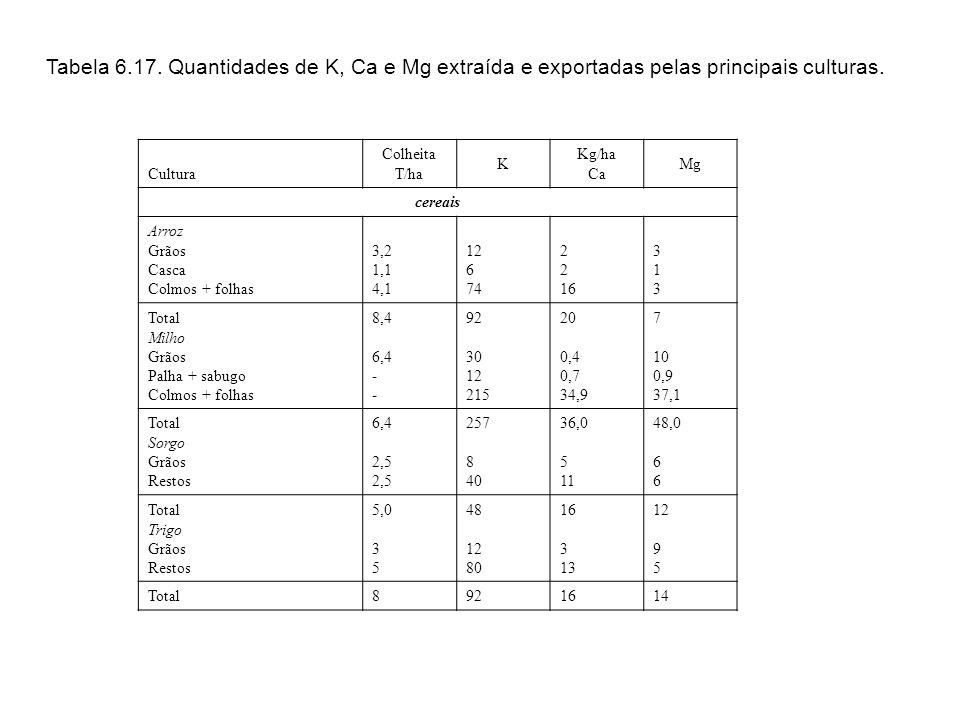 Tabela 6.5. Quantidades de N, P e S extraídos pelas principais culturas. Colheita t/ha N kg/ha P S Arroz Grãos Casca Colmos + folhas 3,2 1,1 4,1 45 8