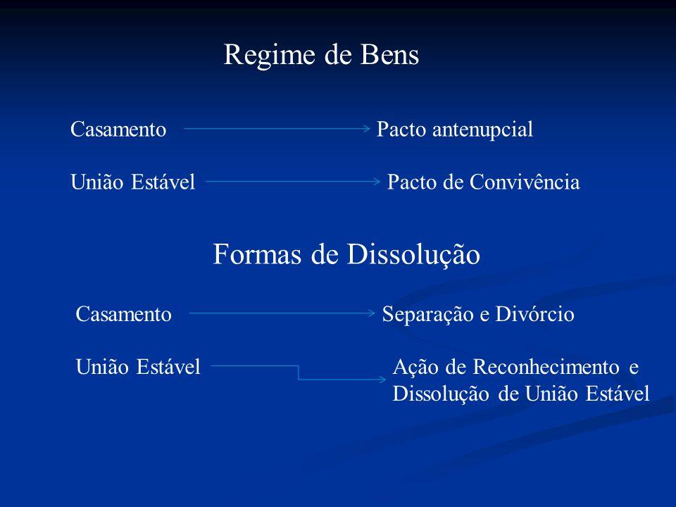 Regime de Bens CasamentoPacto antenupcial União EstávelPacto de Convivência Formas de Dissolução CasamentoSeparação e Divórcio União EstávelAção de Re
