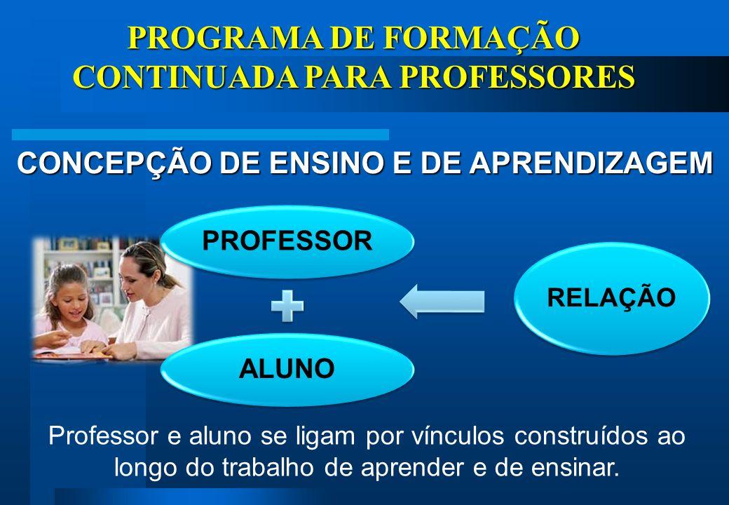 PROGRAMA DE FORMAÇÃO CONTINUADA PARA PROFESSORES CONCEPÇÃO DE ENSINO E DE APRENDIZAGEM Professor e aluno se ligam por vínculos construídos ao longo do trabalho de aprender e de ensinar.