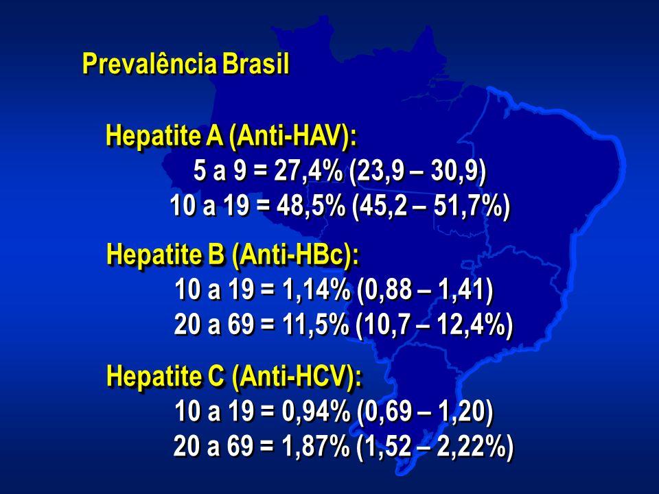 Prevalência Brasil Hepatite A (Anti-HAV): 5 a 9 = 27,4% (23,9 – 30,9) 10 a 19 = 48,5% (45,2 – 51,7%) Hepatite A (Anti-HAV): 5 a 9 = 27,4% (23,9 – 30,9
