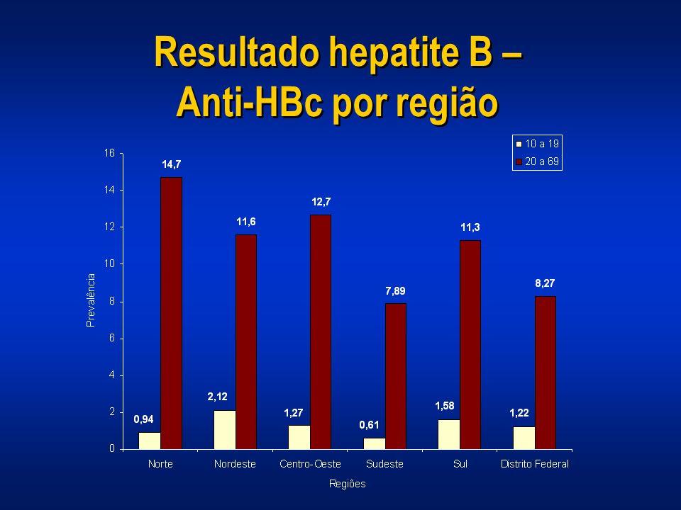 Resultado hepatite B – Anti-HBc por região
