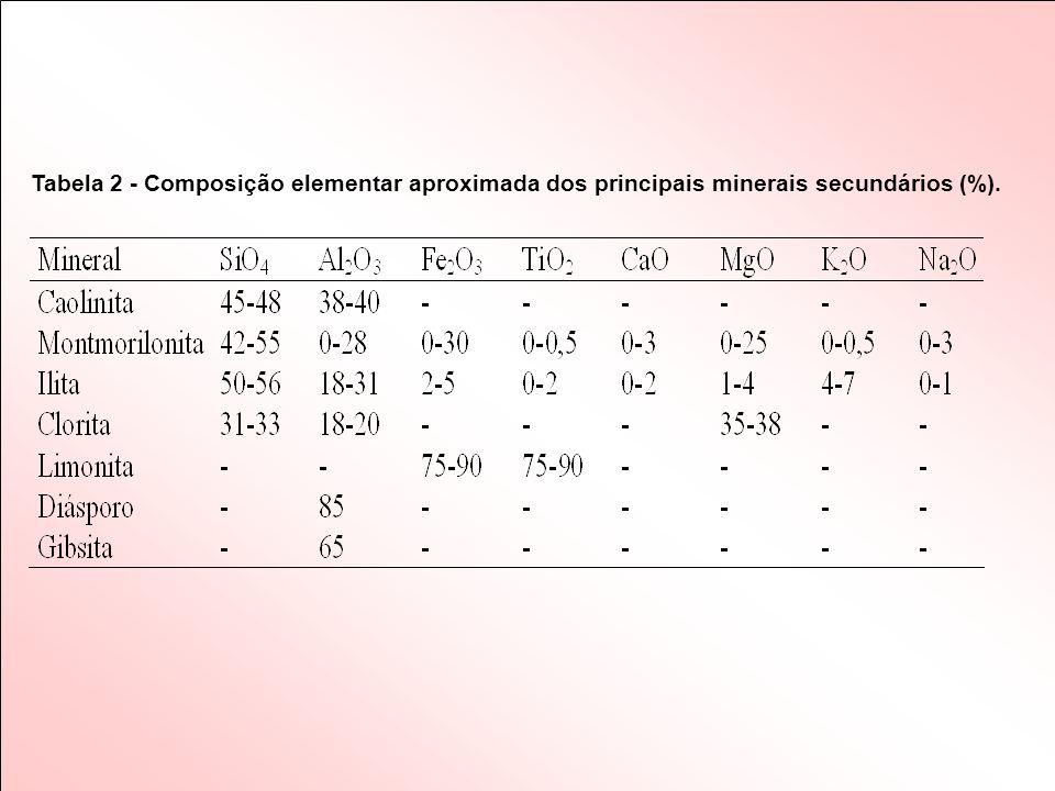 Tabela 2 - Composição elementar aproximada dos principais minerais secundários (%).