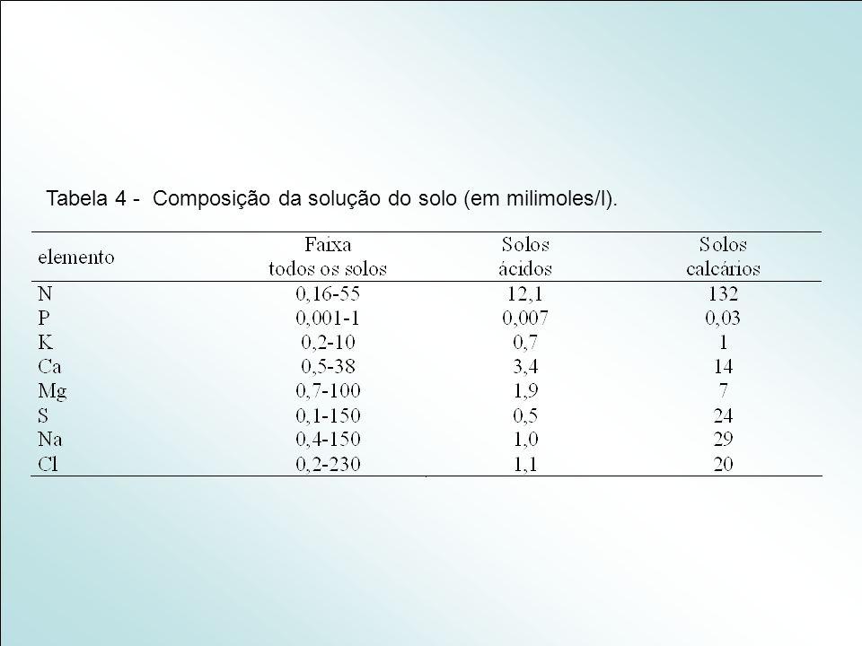 Tabela 4 - Composição da solução do solo (em milimoles/l).