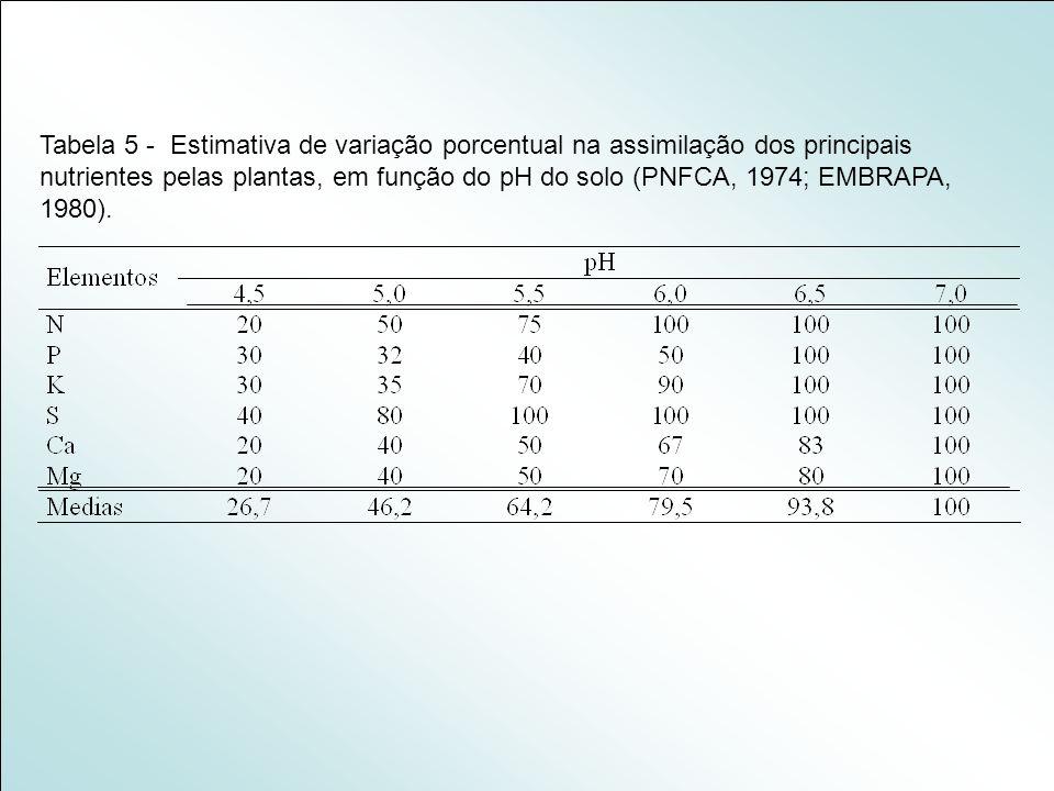 Tabela 5 - Estimativa de variação porcentual na assimilação dos principais nutrientes pelas plantas, em função do pH do solo (PNFCA, 1974; EMBRAPA, 19