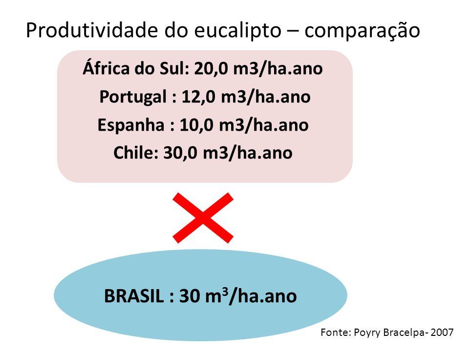 Produtividade do eucalipto – comparação África do Sul: 20,0 m3/ha.ano Portugal : 12,0 m3/ha.ano Espanha : 10,0 m3/ha.ano Chile: 30,0 m3/ha.ano Fonte: