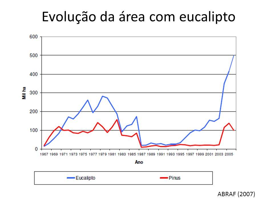 Evolução da área com eucalipto ABRAF (2007)
