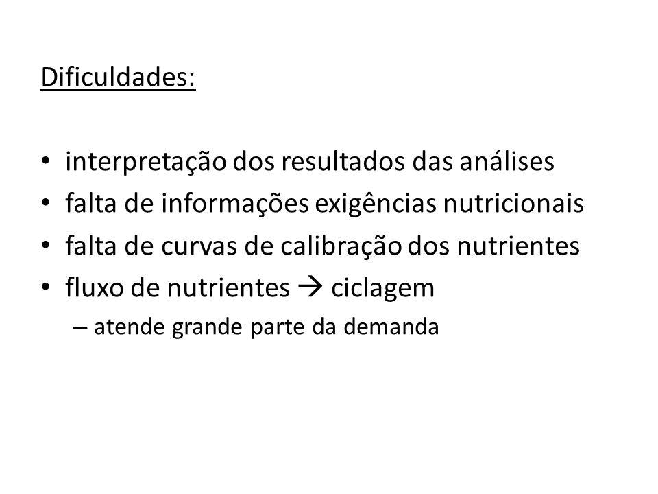 Dificuldades: interpretação dos resultados das análises falta de informações exigências nutricionais falta de curvas de calibração dos nutrientes flux