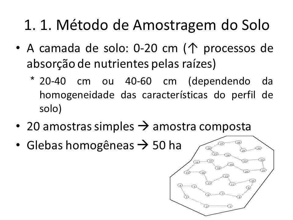 1. 1. Método de Amostragem do Solo A camada de solo: 0-20 cm ( processos de absorção de nutrientes pelas raízes) * 20-40 cm ou 40-60 cm (dependendo da