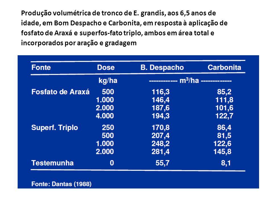 Produção volumétrica de tronco de E. grandis, aos 6,5 anos de idade, em Bom Despacho e Carbonita, em resposta à aplicação de fosfato de Araxá e superf