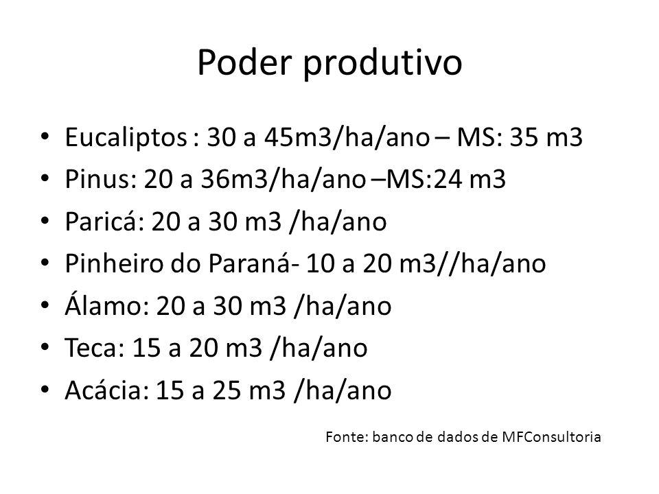 Poder produtivo Eucaliptos : 30 a 45m3/ha/ano – MS: 35 m3 Pinus: 20 a 36m3/ha/ano –MS:24 m3 Paricá: 20 a 30 m3 /ha/ano Pinheiro do Paraná- 10 a 20 m3/