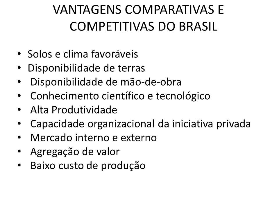 VANTAGENS COMPARATIVAS E COMPETITIVAS DO BRASIL Solos e clima favoráveis Disponibilidade de terras Disponibilidade de mão-de-obra Conhecimento científ