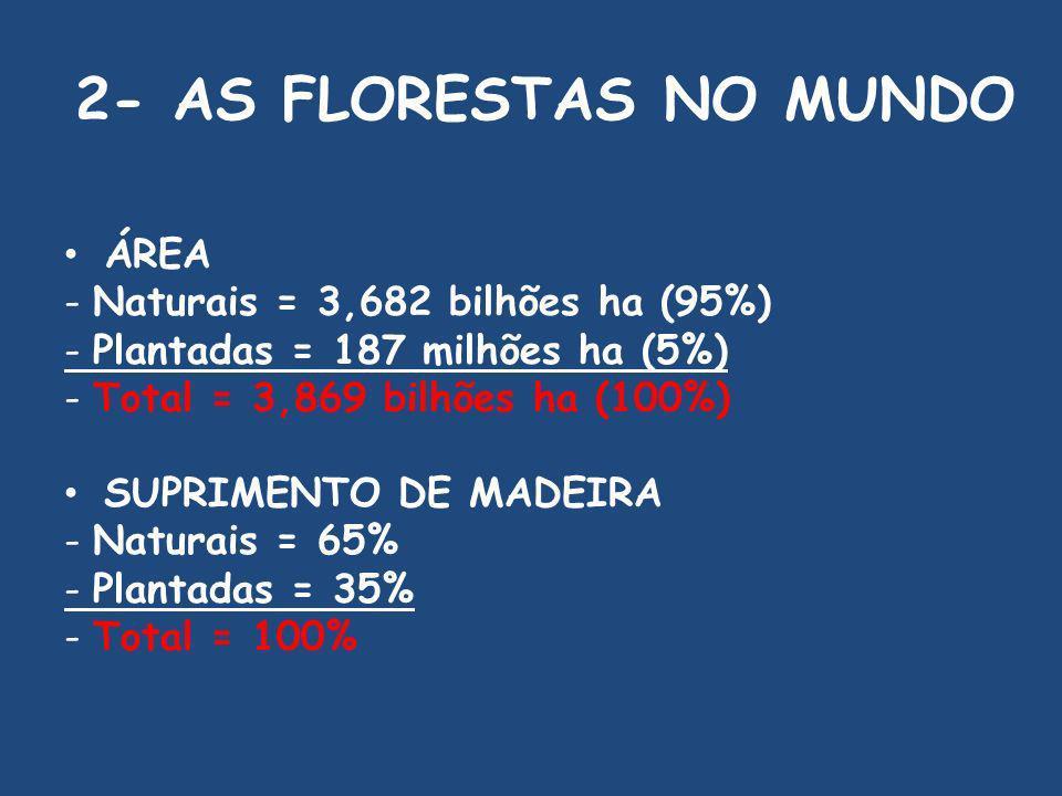2- AS FLORESTAS NO MUNDO ÁREA - Naturais = 3,682 bilhões ha (95%) - Plantadas = 187 milhões ha (5%) - Total = 3,869 bilhões ha (100%) SUPRIMENTO DE MADEIRA - Naturais = 65% - Plantadas = 35% - Total = 100%