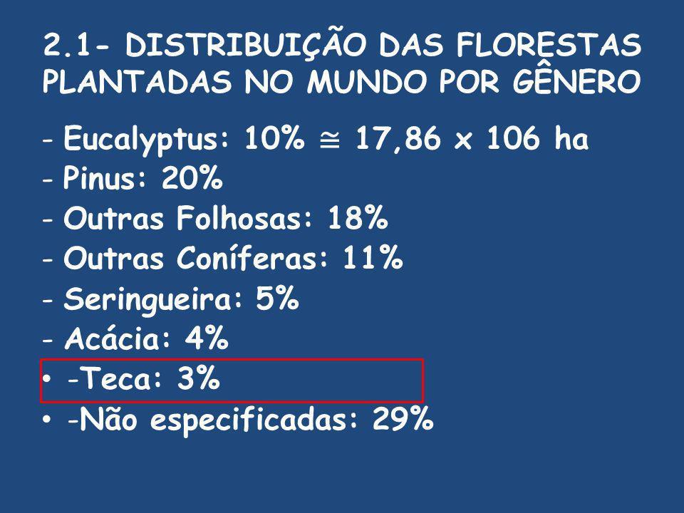 2.1- DISTRIBUIÇÃO DAS FLORESTAS PLANTADAS NO MUNDO POR GÊNERO - Eucalyptus: 10% 17,86 x 106 ha - Pinus: 20% - Outras Folhosas: 18% - Outras Coníferas: 11% - Seringueira: 5% - Acácia: 4% -Teca: 3% -Não especificadas: 29%