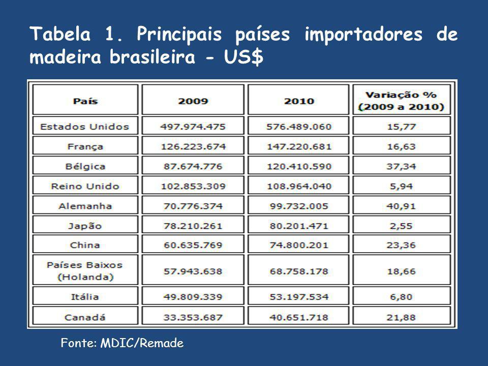 Tabela 1. Principais países importadores de madeira brasileira - US$ Fonte: MDIC/Remade