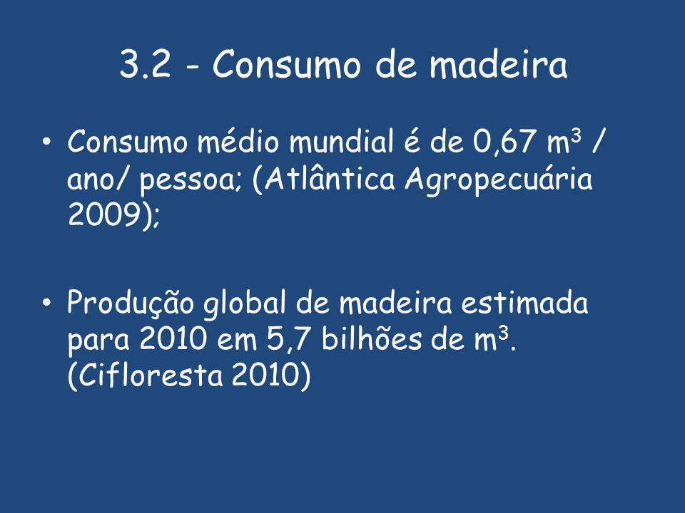 3.2 - Consumo de madeira Consumo médio mundial é de 0,67 m 3 / ano/ pessoa; (Atlântica Agropecuária 2009); Produção global de madeira estimada para 2010 em 5,7 bilhões de m 3.