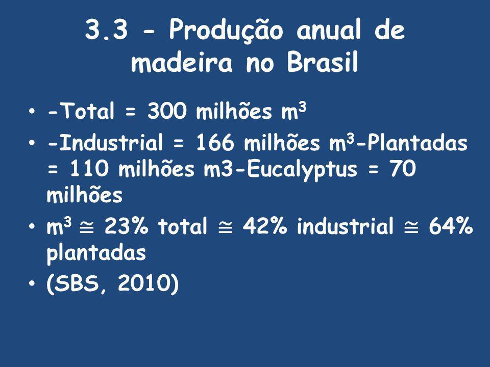 3.3 - Produção anual de madeira no Brasil -Total = 300 milhões m 3 -Industrial = 166 milhões m 3 -Plantadas = 110 milhões m3-Eucalyptus = 70 milhões m 3 23% total 42% industrial 64% plantadas (SBS, 2010)