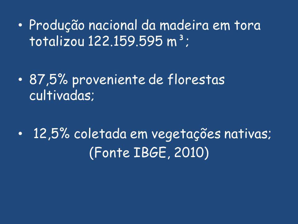 Produção nacional da madeira em tora totalizou 122.159.595 m³; 87,5% proveniente de florestas cultivadas; 12,5% coletada em vegetações nativas; (Fonte IBGE, 2010)