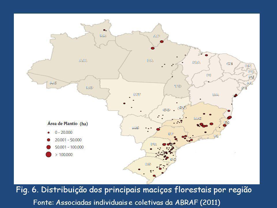 Fonte: Associadas individuais e coletivas da ABRAF (2011) Fig.