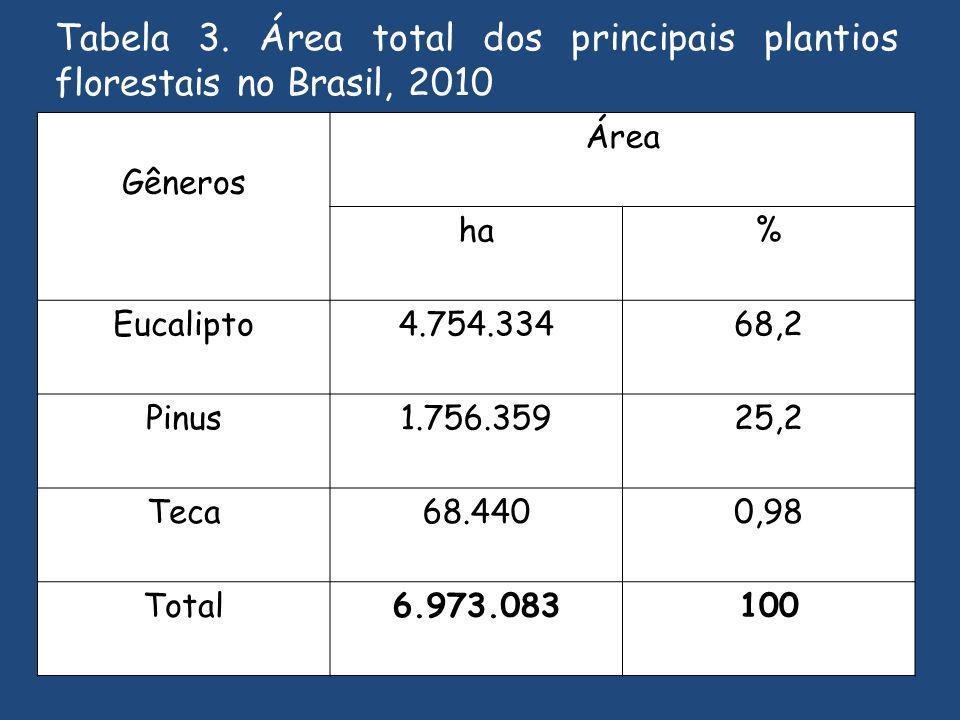 Gêneros Área ha% Eucalipto4.754.33468,2 Pinus1.756.35925,2 Teca68.4400,98 Total6.973.083100 Tabela 3.
